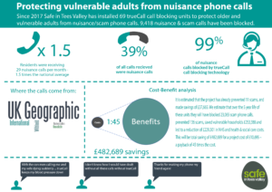 Victim Care & Advice Service Fraudulent and Nuisance Calls